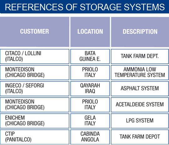 references storage system